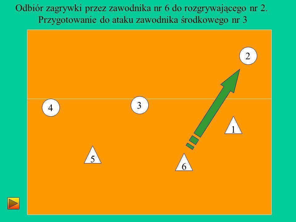 3 4 2 5 1 6 Odbiór zagrywki przez zawodnika nr 6 do rozgrywającego nr 2. Przygotowanie do ataku zawodnika środkowego nr 3
