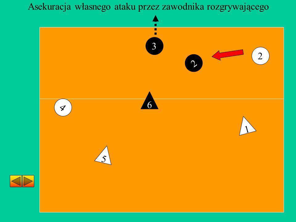 3 4 2 5 1 6 2 Asekuracja własnego ataku przez zawodnika rozgrywającego