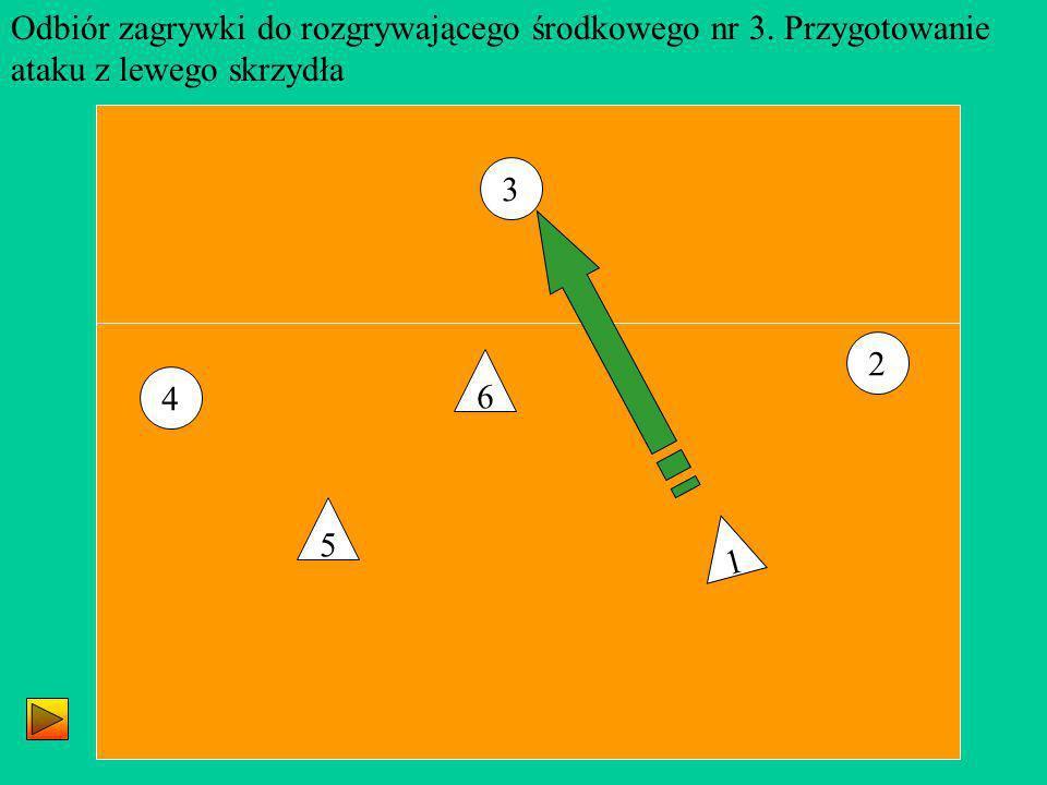 3 4 2 5 1 6 Odbiór zagrywki do rozgrywającego środkowego nr 3. Przygotowanie ataku z lewego skrzydła