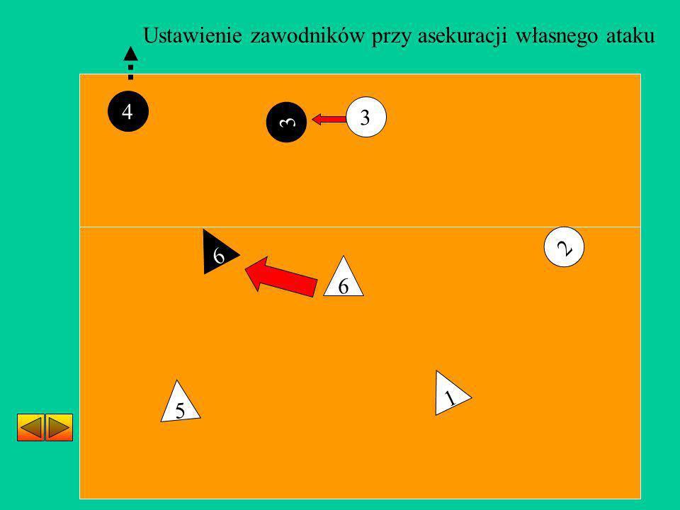 3 2 5 1 6 4 Ustawienie zawodników przy asekuracji własnego ataku 3 6