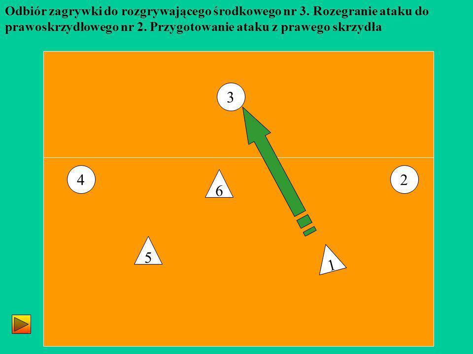3 24 5 1 6 Odbiór zagrywki do rozgrywającego środkowego nr 3. Rozegranie ataku do prawoskrzydłowego nr 2. Przygotowanie ataku z prawego skrzydła
