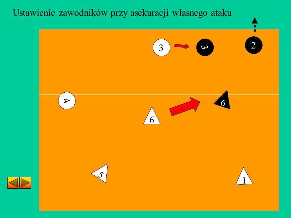3 4 5 1 6 2 Ustawienie zawodników przy asekuracji własnego ataku 3 6