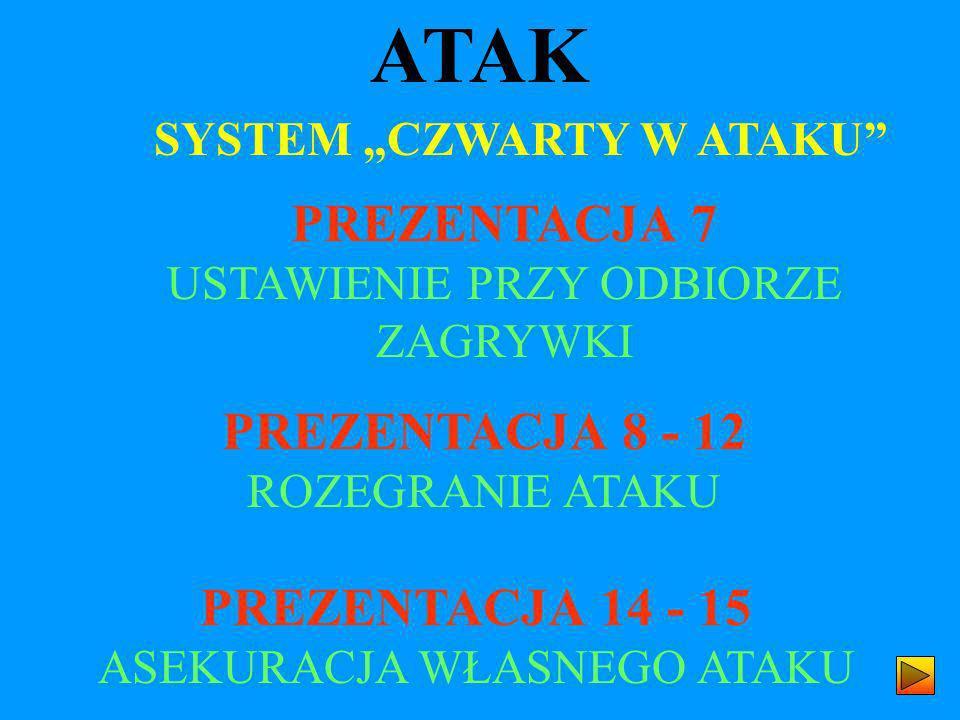 ATAK PREZENTACJA 7 USTAWIENIE PRZY ODBIORZE ZAGRYWKI PREZENTACJA 8 - 12 ROZEGRANIE ATAKU SYSTEM CZWARTY W ATAKU PREZENTACJA 14 - 15 ASEKURACJA WŁASNEG