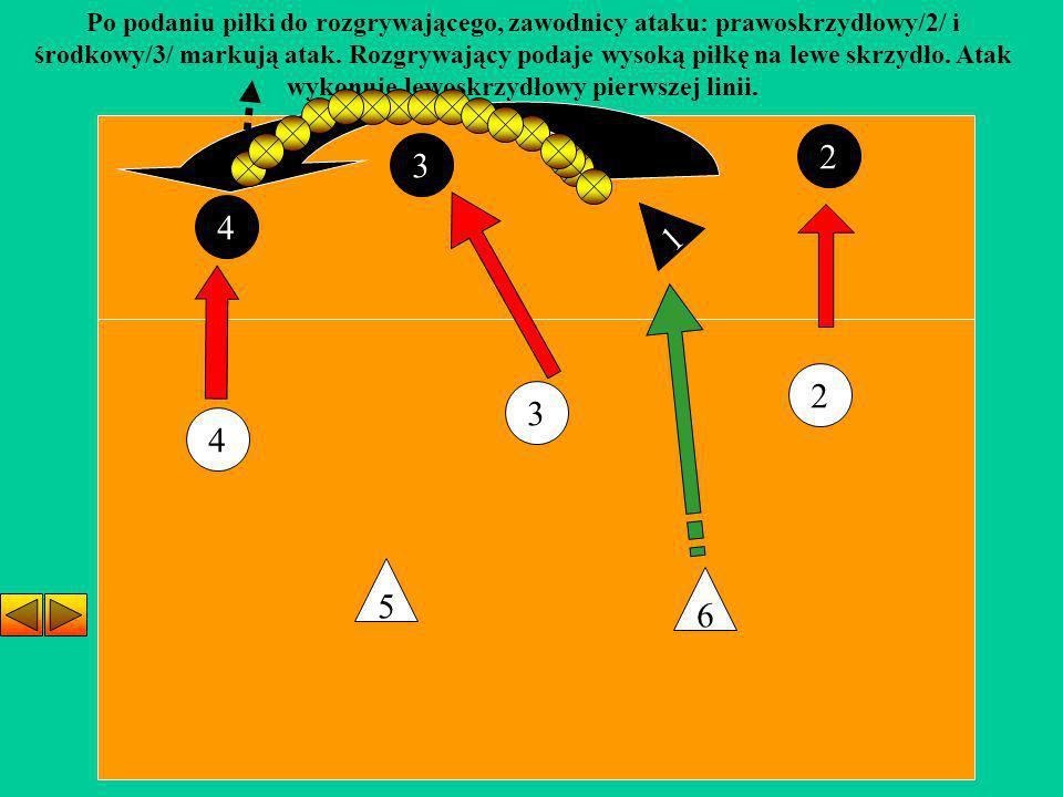 3 4 2 5 6 Po podaniu piłki do rozgrywającego, zawodnicy ataku: prawoskrzydłowy/2/ i środkowy/3/ markują atak. Rozgrywający podaje wysoką piłkę na lewe