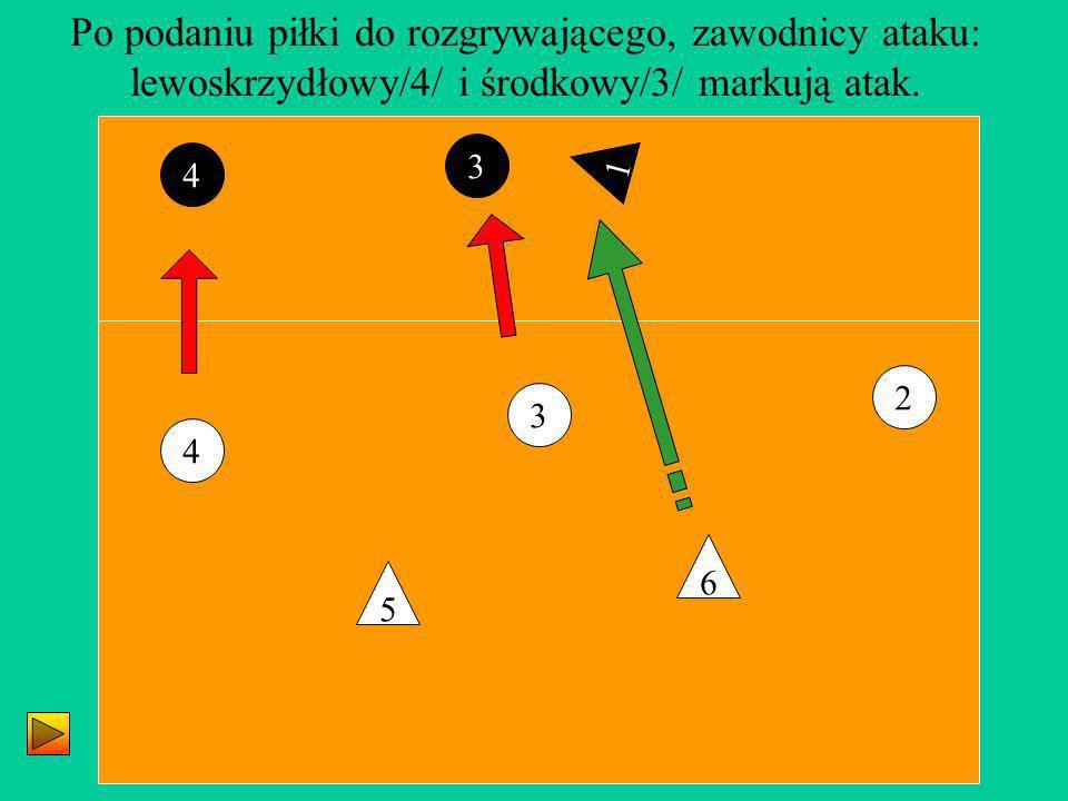 3 2 4 5 6 Po podaniu piłki do rozgrywającego, zawodnicy ataku: lewoskrzydłowy/4/ i środkowy/3/ markują atak. 1 4 3