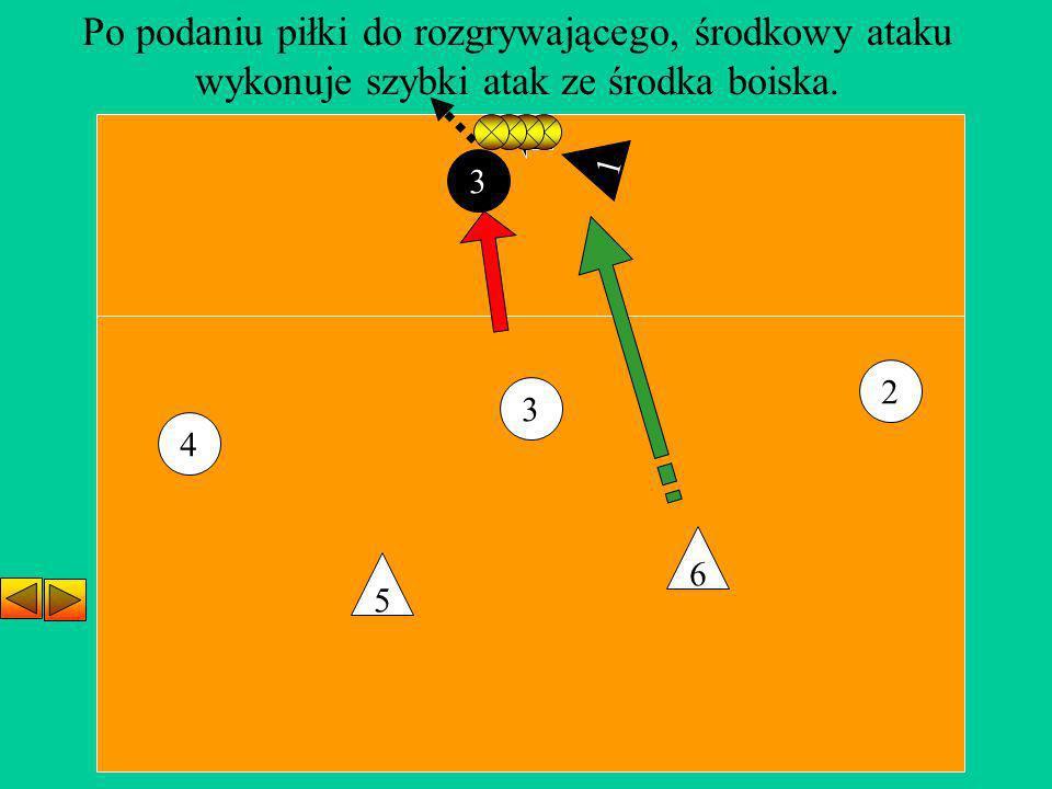 3 2 4 5 6 Po podaniu piłki do rozgrywającego, środkowy ataku wykonuje szybki atak ze środka boiska. 1 3