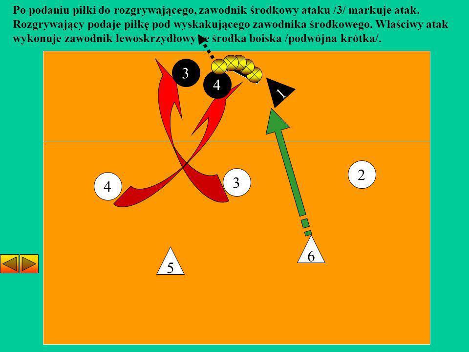 3 4 2 5 6 Po podaniu piłki do rozgrywającego, zawodnik środkowy ataku /3/ markuje atak. Rozgrywający podaje piłkę pod wyskakującego zawodnika środkowe