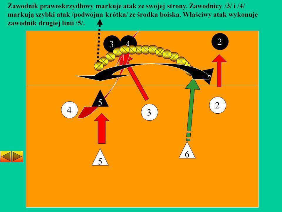3 4 2 5 6 Zawodnik prawoskrzydłowy markuje atak ze swojej strony. Zawodnicy /3/ i /4/ markują szybki atak /podwójna krótka/ ze środka boiska. Właściwy
