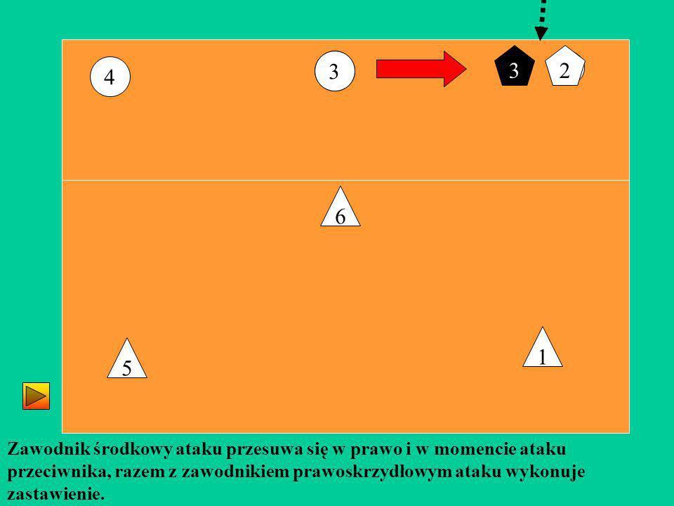 3 4 6 5 1 Zawodnik środkowy ataku przesuwa się w prawo i w momencie ataku przeciwnika, razem z zawodnikiem prawoskrzydłowym ataku wykonuje zastawienie