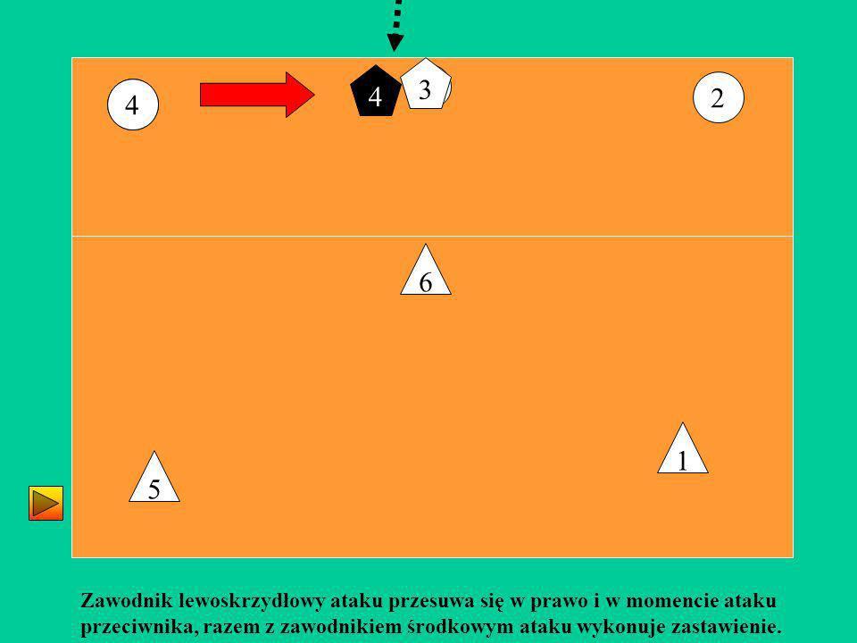 3 4 2 6 5 1 Zawodnik lewoskrzydłowy ataku przesuwa się w prawo i w momencie ataku przeciwnika, razem z zawodnikiem środkowym ataku wykonuje zastawieni