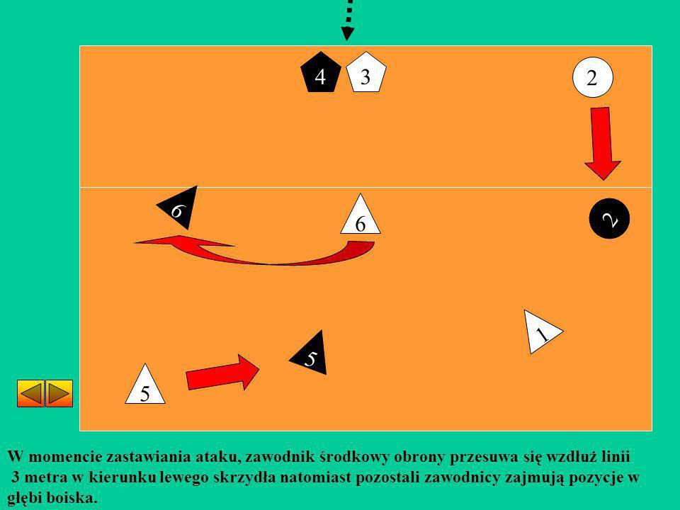 2 6 5 1 W momencie zastawiania ataku, zawodnik środkowy obrony przesuwa się wzdłuż linii 3 metra w kierunku lewego skrzydła natomiast pozostali zawodn