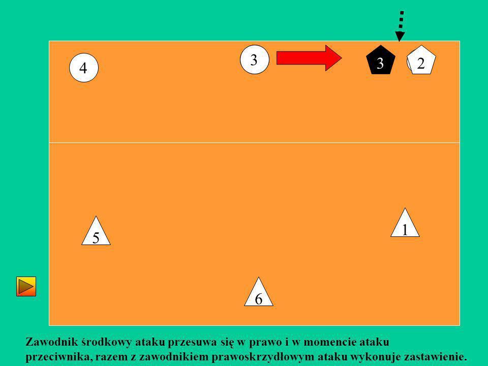 2 3 4 6 5 1 Zawodnik środkowy ataku przesuwa się w prawo i w momencie ataku przeciwnika, razem z zawodnikiem prawoskrzydłowym ataku wykonuje zastawien