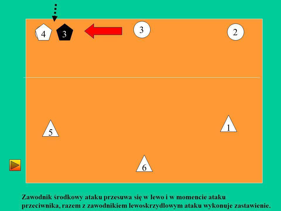 3 2 6 5 1 Zawodnik środkowy ataku przesuwa się w lewo i w momencie ataku przeciwnika, razem z zawodnikiem lewoskrzydlowym ataku wykonuje zastawienie.