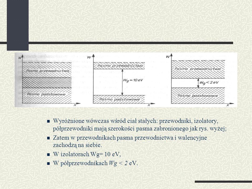 Wyróżnione wówczas wśród ciał stałych: przewodniki, izolatory, półprzewodniki mają szerokości pasma zabronionego jak rys. wyżej; Zatem w przewodnikach