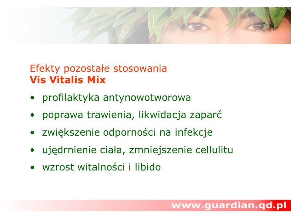 Efekty pozostałe stosowania Vis Vitalis Mix profilaktyka antynowotworowa poprawa trawienia, likwidacja zaparć zwiększenie odporności na infekcje ujędrnienie ciała, zmniejszenie cellulitu wzrost witalności i libido