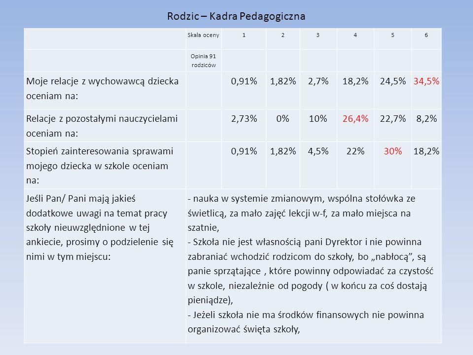 Rodzic – Kadra Pedagogiczna Skala oceny123456 Opinia 91 rodziców Moje relacje z wychowawcą dziecka oceniam na: 0,91%1,82%2,7%18,2%24,5%34,5% Relacje z
