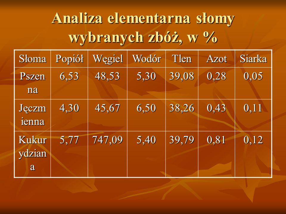 Analiza elementarna słomy wybranych zbóż, w % SłomaPopiółWęgielWodórTlenAzotSiarka Pszen na 6,5348,535,3039,080,280,05 Jęczm ienna 4,3045,676,5038,260