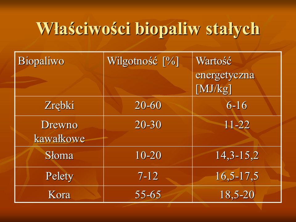 Właściwości biopaliw stałych Biopaliwo Wilgotność [%] Wartość energetyczna [MJ/kg] Zrębki20-606-16 Drewno kawałkowe 20-3011-22 Słoma10-2014,3-15,2 Pel