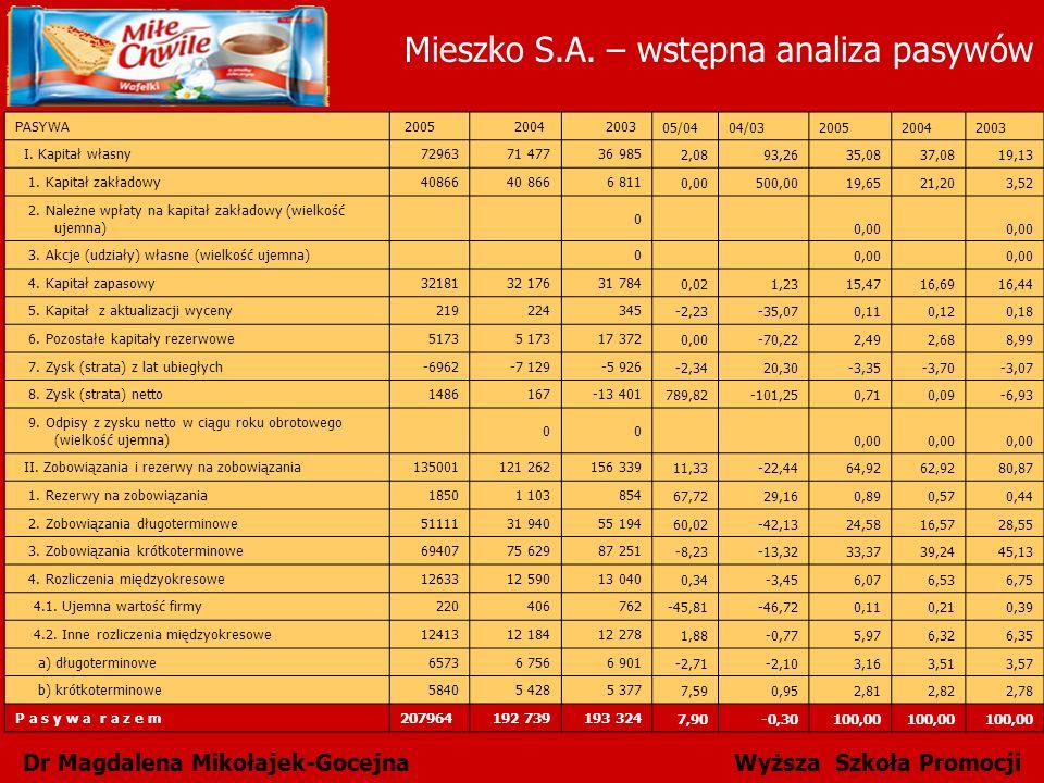 Dr Magdalena Mikołajek-Gocejna Wyższa Szkoła Promocji PASYWA 20052004 2003 05/04 04/03 20052004 2003 I. Kapitał własny7296371 47736 985 2,0893,2635,08
