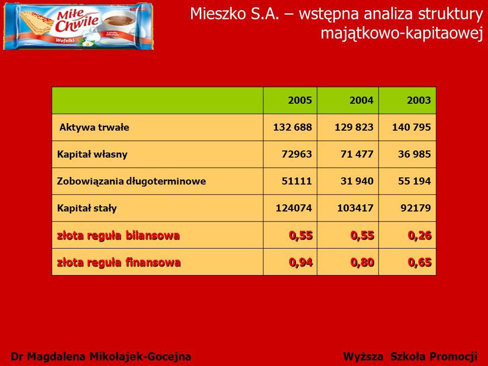 Dr Magdalena Mikołajek-Gocejna Wyższa Szkoła Promocji Mieszko S.A. – wstępna analiza struktury majątkowo-kapitaowej 200520042003 Aktywa trwałe132 6881