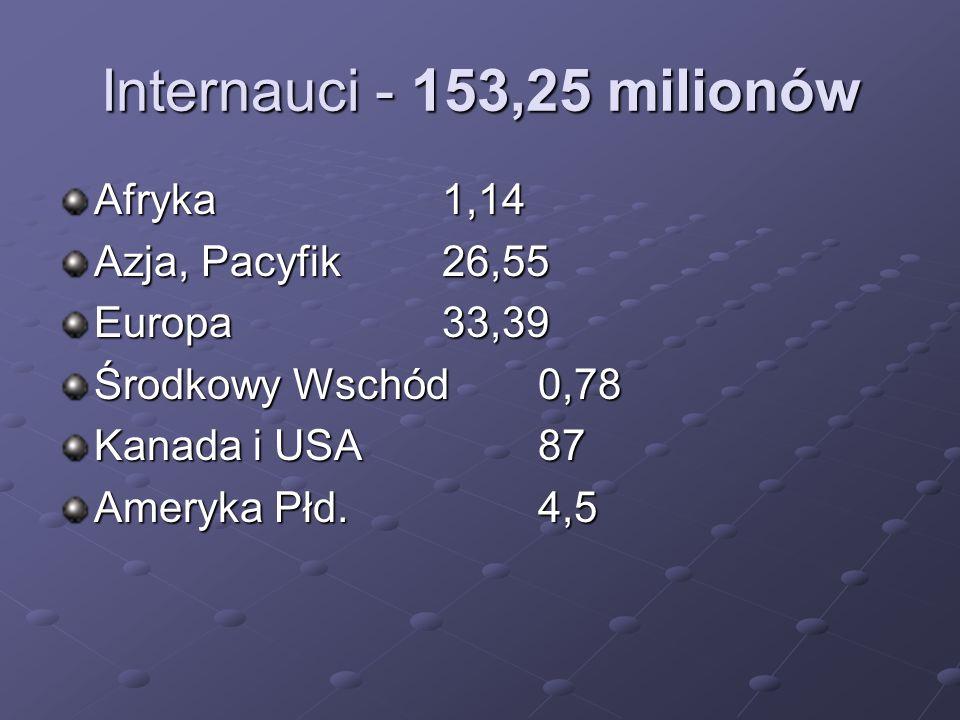 Internauci - 153,25 milionów Afryka1,14 Azja, Pacyfik26,55 Europa33,39 Środkowy Wschód0,78 Kanada i USA87 Ameryka Płd.4,5