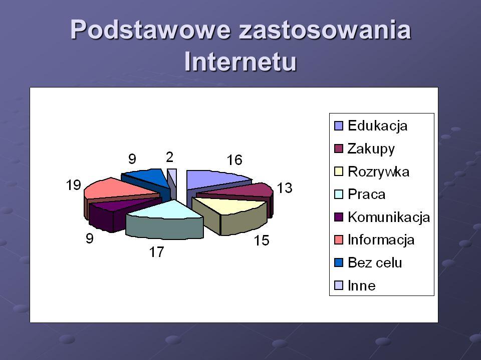Podstawowe zastosowania Internetu
