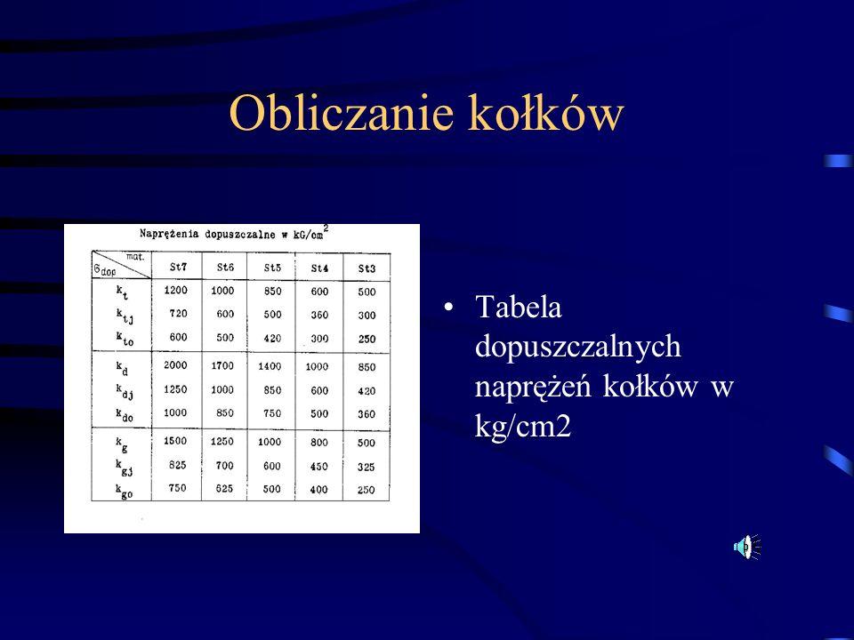 Obliczanie kołków Tabela dopuszczalnych naprężeń kołków w kg/cm2