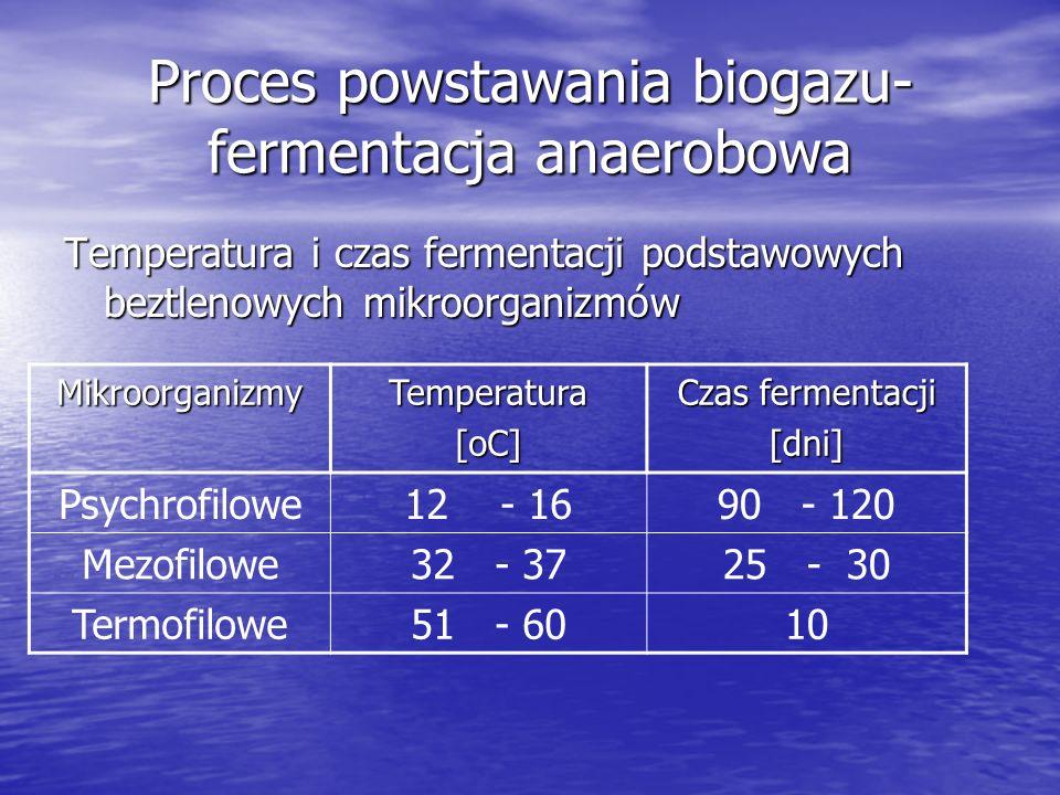 Proces powstawania biogazu- fermentacja anaerobowa Temperatura i czas fermentacji podstawowych beztlenowych mikroorganizmów MikroorganizmyTemperatura[oC] Czas fermentacji [dni] Psychrofilowe12 - 1690 - 120 Mezofilowe32 - 3725 - 30 Termofilowe51 - 6010