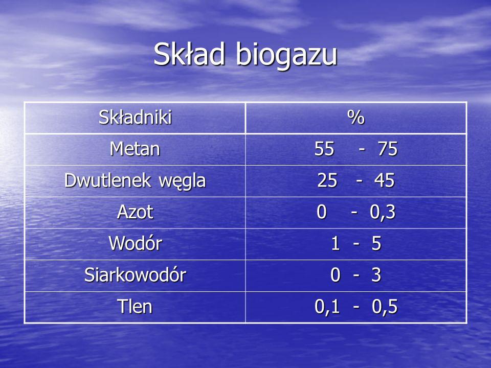 Skład biogazu Składniki% Metan 55 - 75 Dwutlenek węgla 25 - 45 Azot 0 - 0,3 Wodór 1 - 5 Siarkowodór 0 - 3 Tlen 0,1 - 0,5