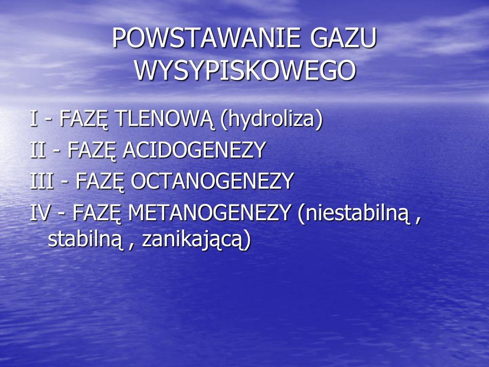 POWSTAWANIE GAZU WYSYPISKOWEGO I - FAZĘ TLENOWĄ (hydroliza) II - FAZĘ ACIDOGENEZY III - FAZĘ OCTANOGENEZY IV - FAZĘ METANOGENEZY (niestabilną, stabilną, zanikającą)