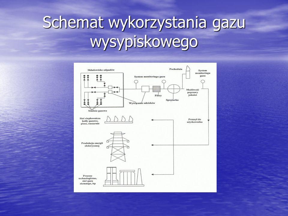 Schemat wykorzystania gazu wysypiskowego