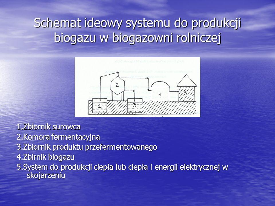 Schemat ideowy systemu do produkcji biogazu w biogazowni rolniczej 1.Zbiornik surowca 2.Komora fermentacyjna 3.Zbiornik produktu przefermentowanego 4.Zbirnik biogazu 5.System do produkcji ciepła lub ciepła i energii elektrycznej w skojarzeniu