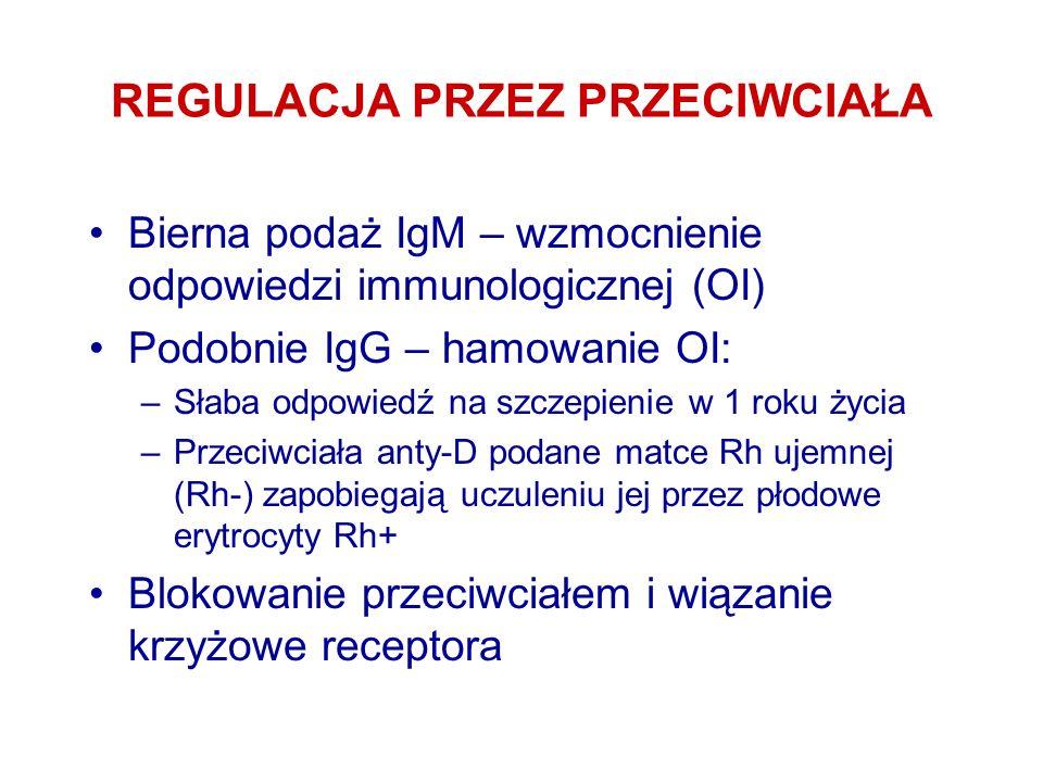REGULACJA PRZEZ PRZECIWCIAŁA Bierna podaż IgM – wzmocnienie odpowiedzi immunologicznej (OI) Podobnie IgG – hamowanie OI: –Słaba odpowiedź na szczepien
