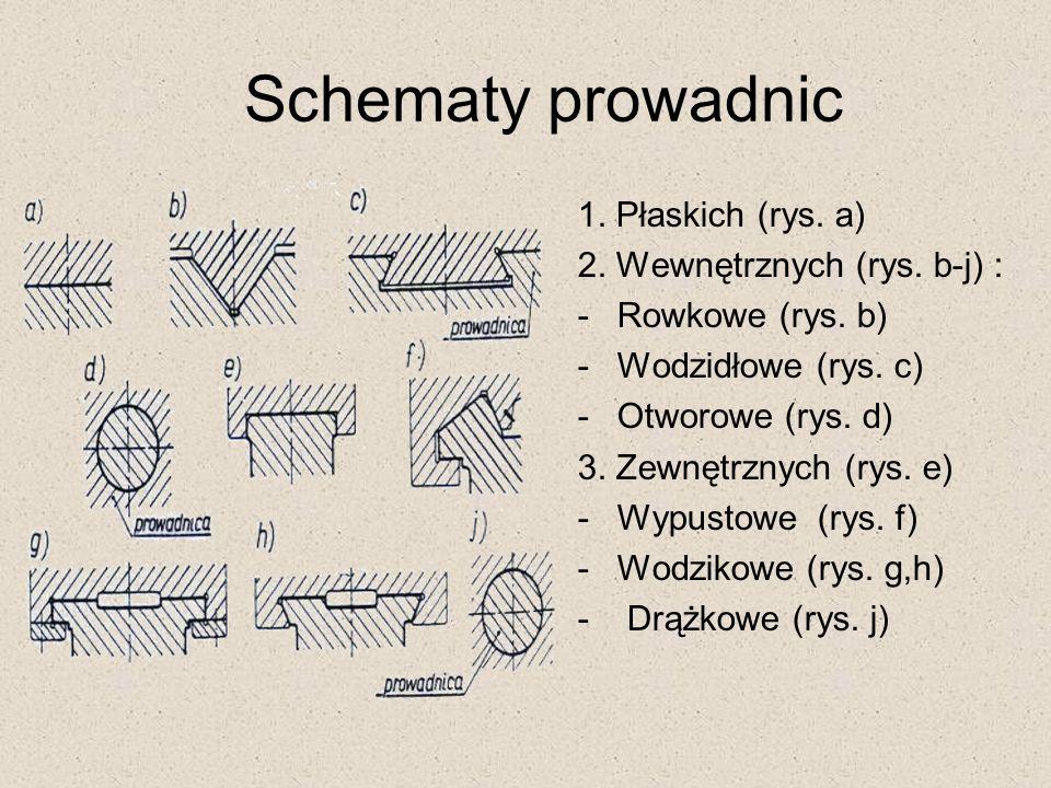 Schematy prowadnic 1. Płaskich (rys. a) 2. Wewnętrznych (rys. b-j) : -Rowkowe (rys. b) -Wodzidłowe (rys. c) -Otworowe (rys. d) 3. Zewnętrznych (rys. e