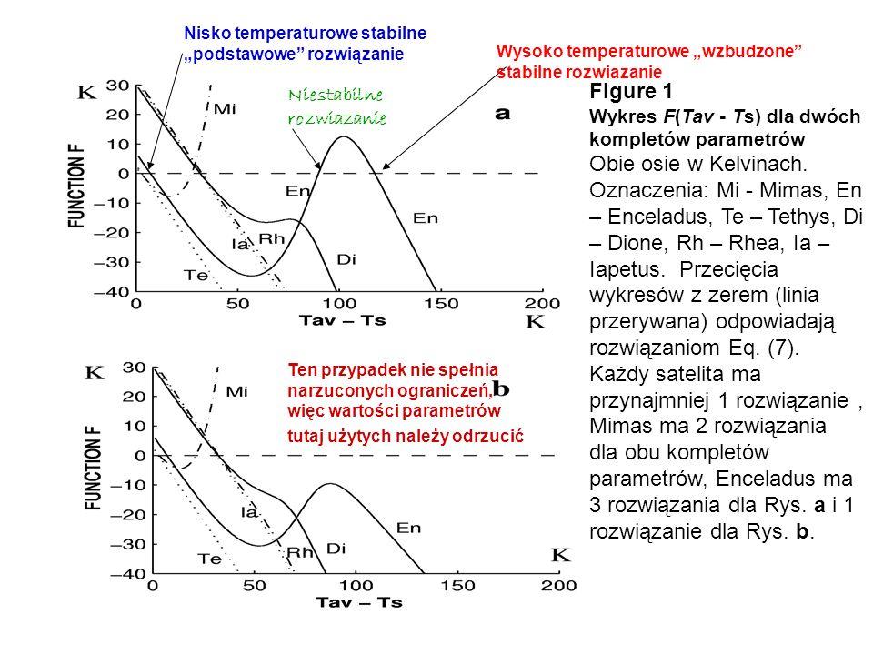 Figure 1 Wykres F(Tav - Ts) dla dwóch kompletów parametrów Obie osie w Kelvinach. Oznaczenia: Mi - Mimas, En – Enceladus, Te – Tethys, Di – Dione, Rh