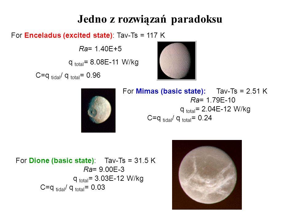 Jedno z rozwiązań paradoksu For Enceladus (excited state): Tav-Ts = 117 K Ra= 1.40E+5 q total = 8.08E-11 W/kg C=q tidal / q total = 0.96 For Mimas (ba