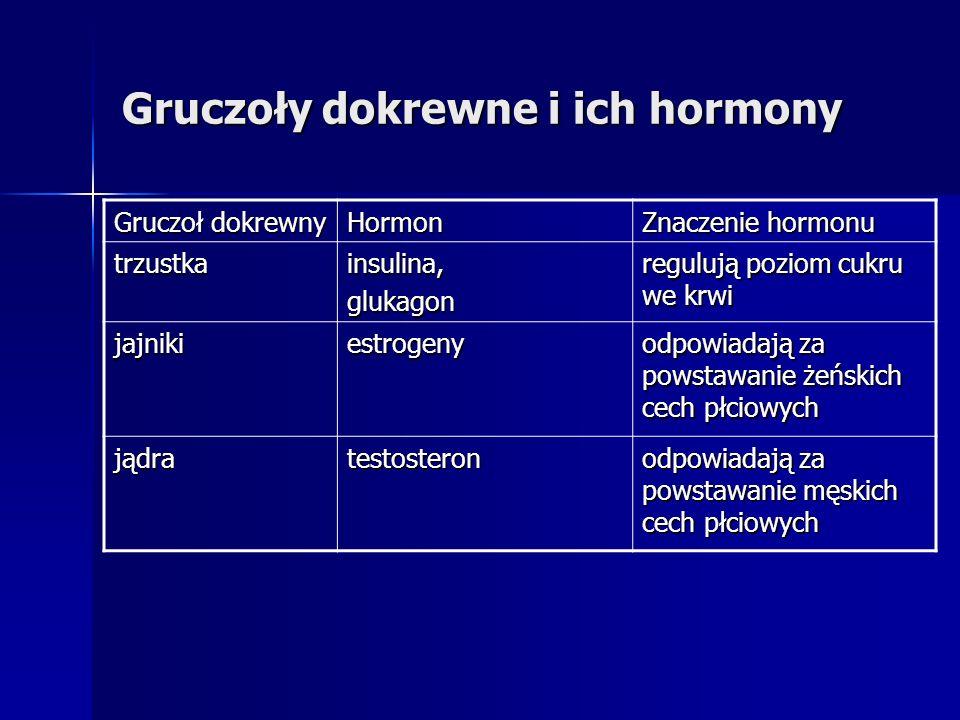Gruczoły dokrewne i ich hormony Gruczoł dokrewny Hormon Znaczenie hormonu trzustkainsulina,glukagon regulują poziom cukru we krwi jajnikiestrogeny odp