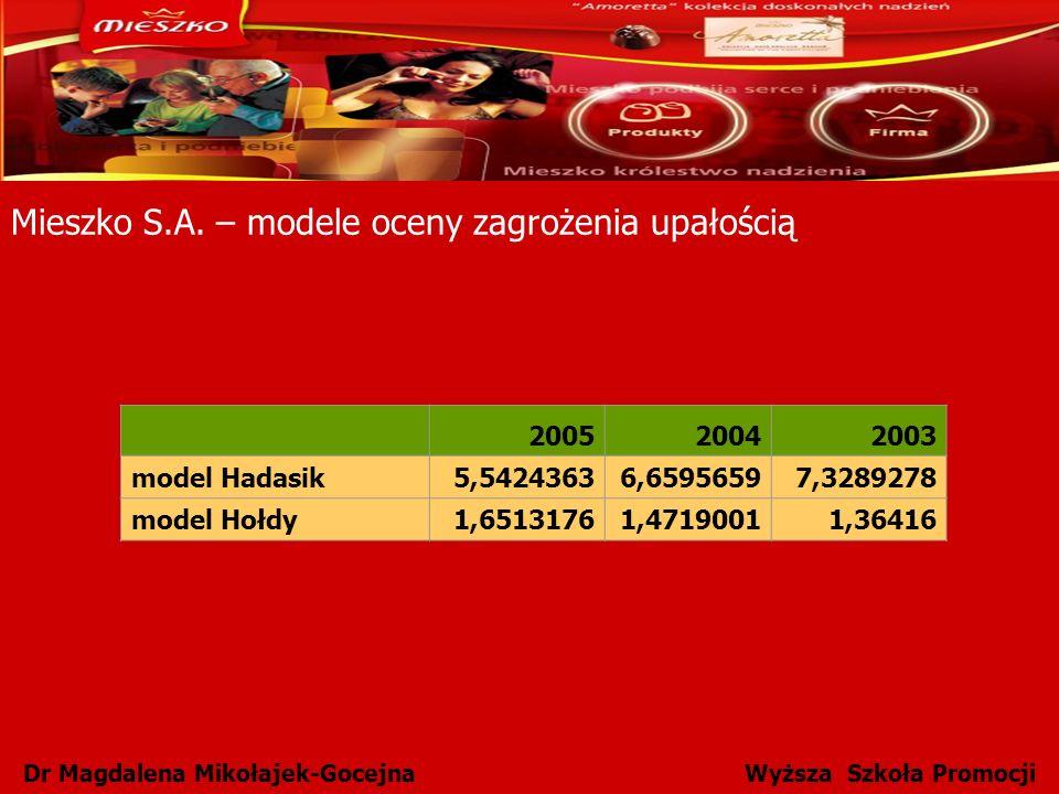 Dr Magdalena Mikołajek-Gocejna Wyższa Szkoła Promocji Mieszko S.A. – modele oceny zagrożenia upałością 200520042003 model Hadasik5,54243636,65956597,3