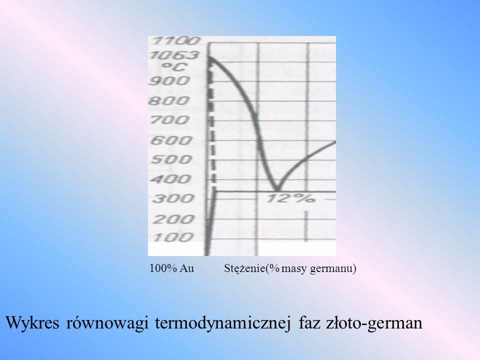 100% Au Stężenie(% masy germanu) Wykres równowagi termodynamicznej faz złoto-german