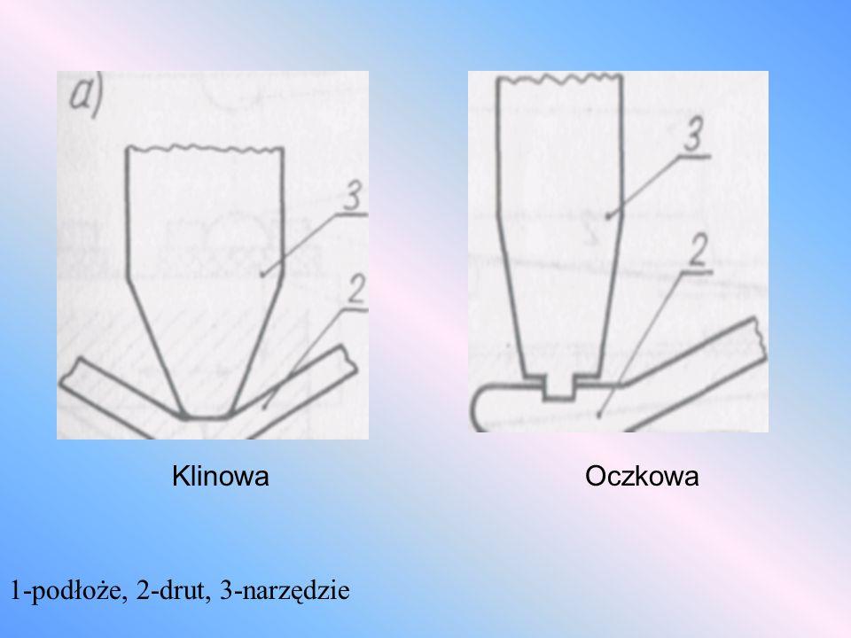 Klinowa Oczkowa 1-podłoże, 2-drut, 3-narzędzie