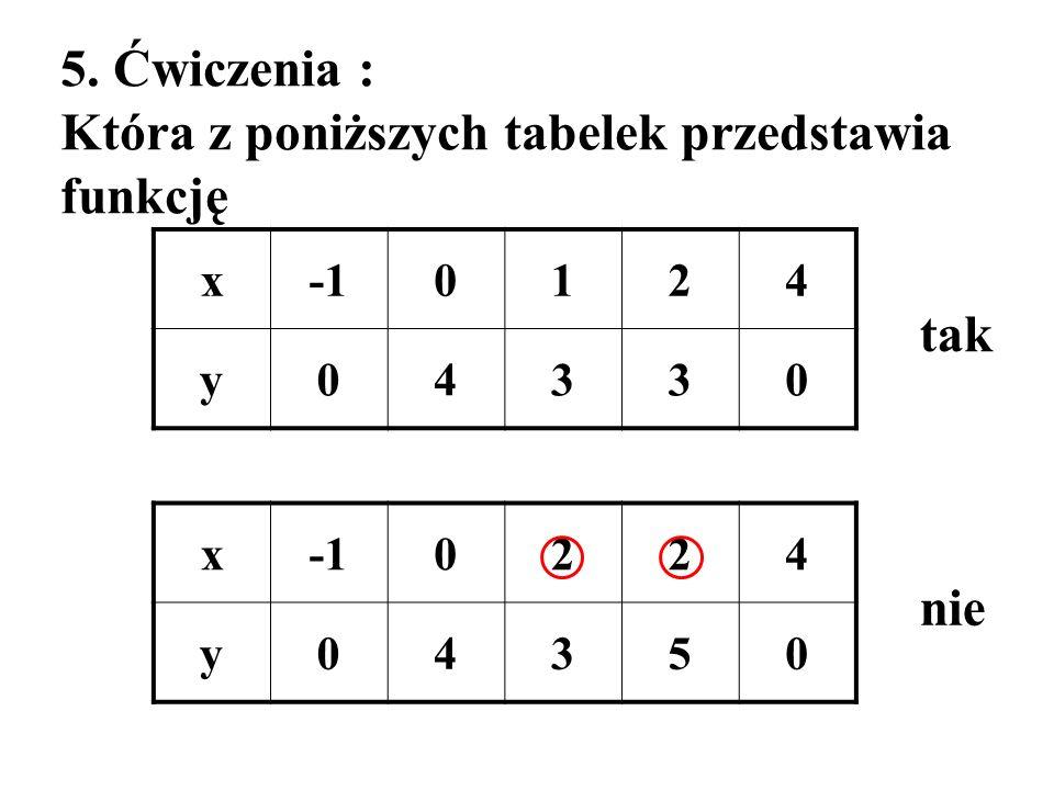 5. Ćwiczenia : Która z poniższych tabelek przedstawia funkcję tak x0124 y04330 x 0224 y04350 nie