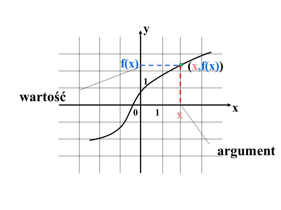1 01 x y x f(x) (x,f(x)) argument wartość