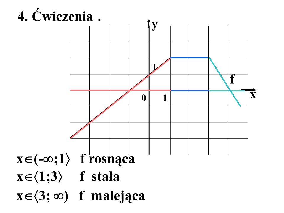 1 01 x y 4. Ćwiczenia. f x (- ;1 f rosnąca x 1;3 f stała x 3; ) f malejąca