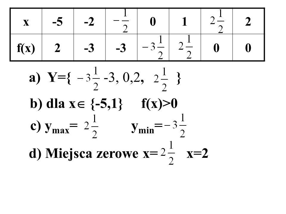 x-5-2012 f(x)2-3 00 a) Y={ -3, 0,2, } b) dla x {-5,1} f(x)>0 c) y max = y min = d) Miejsca zerowe x= x=2