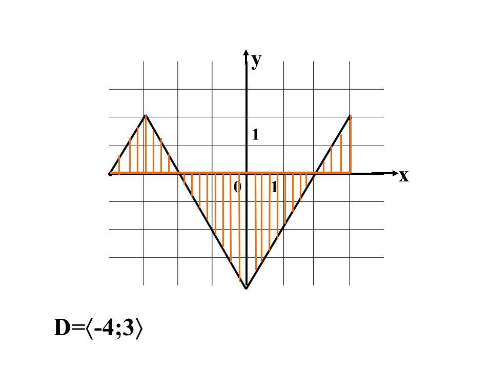 1 01 x y D= -4;3