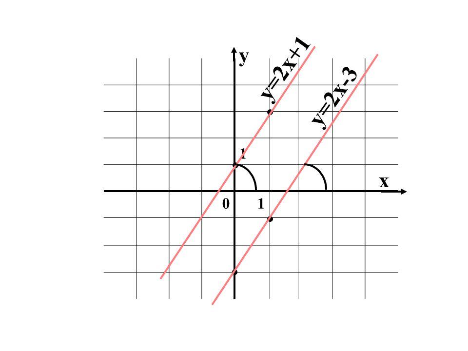 1 01 x y y=2x+1 y=2x-3