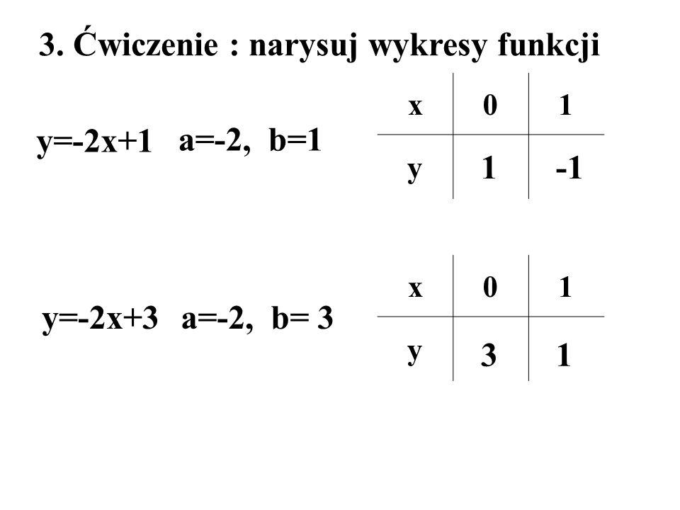 3. Ćwiczenie : narysuj wykresy funkcji y=-2x+1 y=-2x+3 a=-2, b=1 a=-2, b= 3 x01 y x01 y 1 31