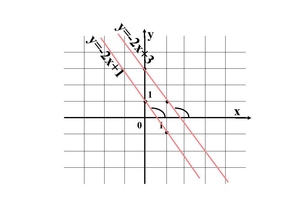 1 01 x y y=-2x+1 y=-2x+3