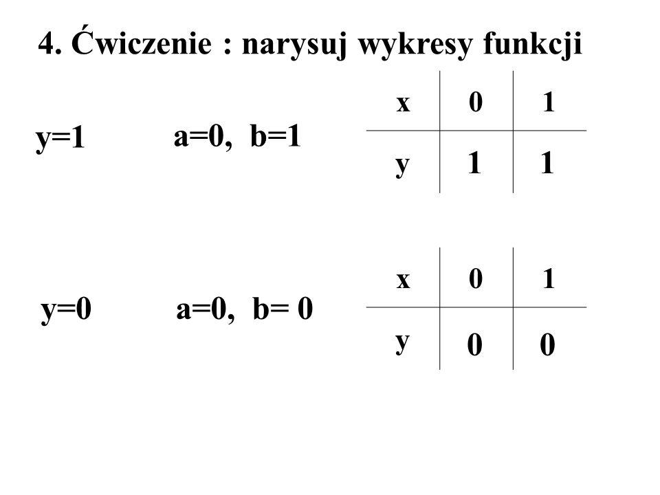 4. Ćwiczenie : narysuj wykresy funkcji y=1 y=0 a=0, b=1 a=0, b= 0 x01 y x01 y 11 00