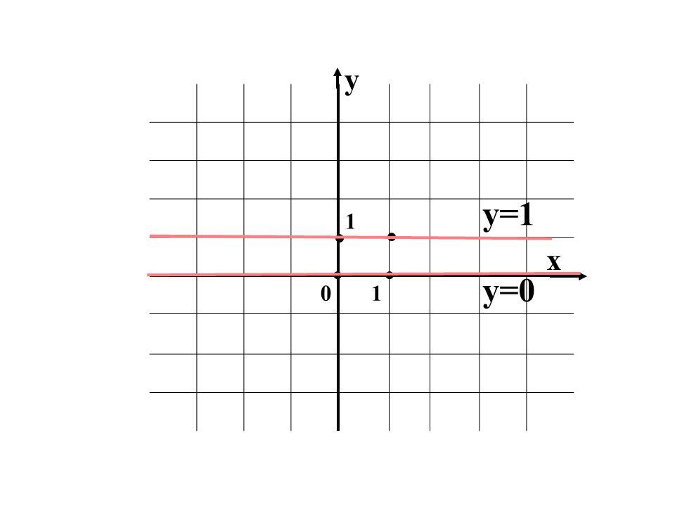 1 01 x y y=1 y=0